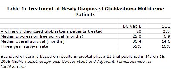 Table 1: Treatment of Newly Diagnosed Glioblastoma Multiforme Patients