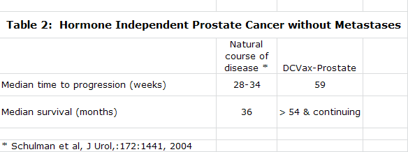 Table 2:  Hormone Independent Prostate Cancer without Metastases
