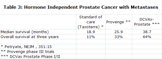 Table 3: Hormone Independent Prostate Cancer with Metastases