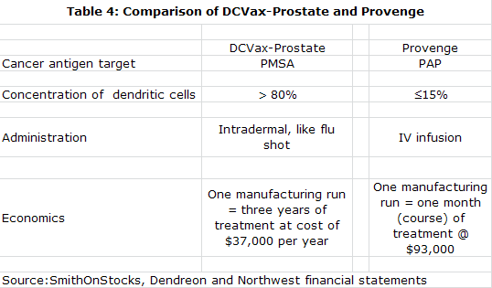 Table 4: Comparison of DCVax-Prostate and Provenge