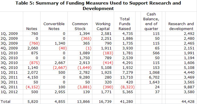 Table 5: Summary of Funding Measures Used to Support Research and Development