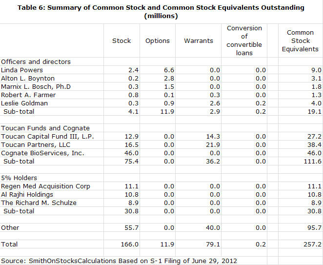Table 6: Summary of Common Stock and Common Stock Equivalents Outstanding (millions)