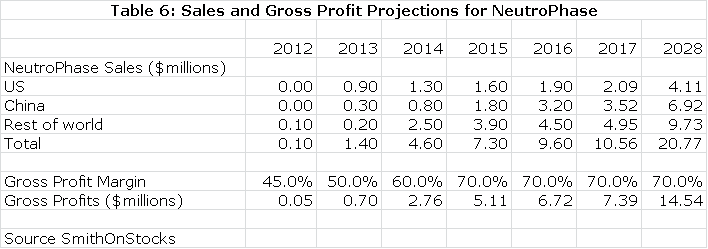 Table 8: Sales and Gross Profit Projections for NeutroPhase