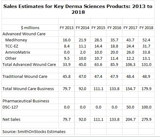 Summary ofKey Sales Estimates