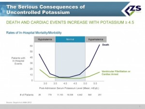 Risk of hyperkalemia March 31, 2015