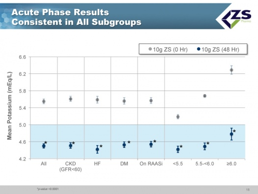 Acute Phase Results Consistent in All Subgroups