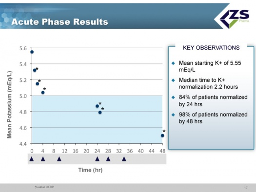 Acute Phase Results