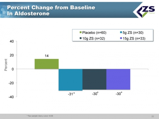 Image 10 Percent Change From Baseline in Aldosterone