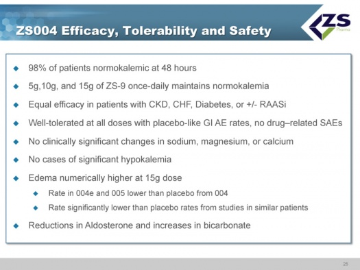 Image 13 ZS004 Efficacy Tolerability and Safety