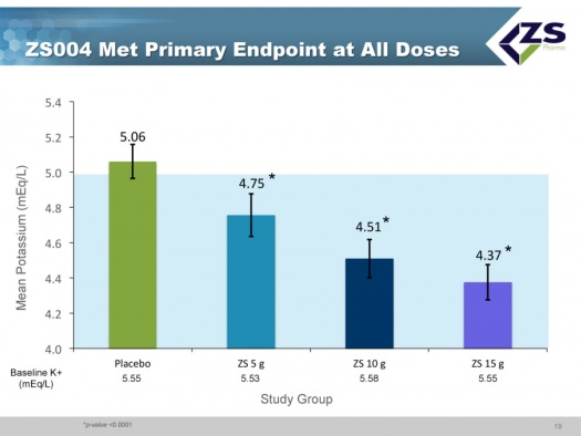 Image 7 ZS004 Met Primary Endpoint at All Doses
