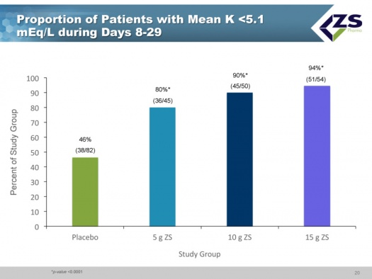 Image 8 Proportion of Patients with K 5.1