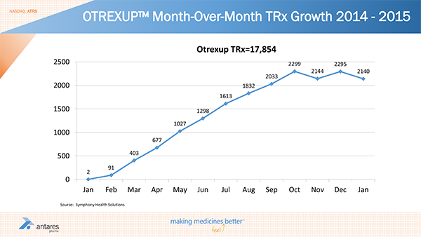 OTREXUP-Month-Over-Month-TRx-Growth-2014-2015