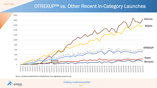 OTREXUP-vs-Other-Recent-In-Category-Launches