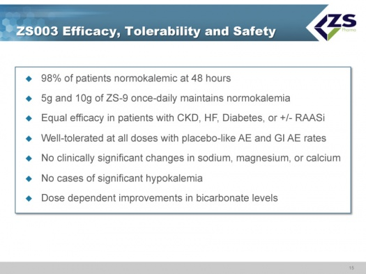 ZS-003 Efficacy, Tolerability and Safety