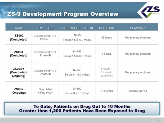 ZS-9 Clinical Development Program