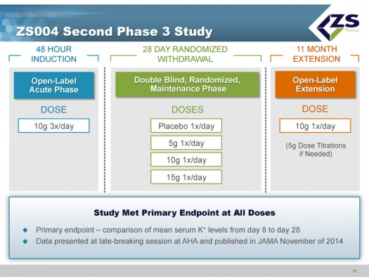 ZS004 Second Phase 3 Study