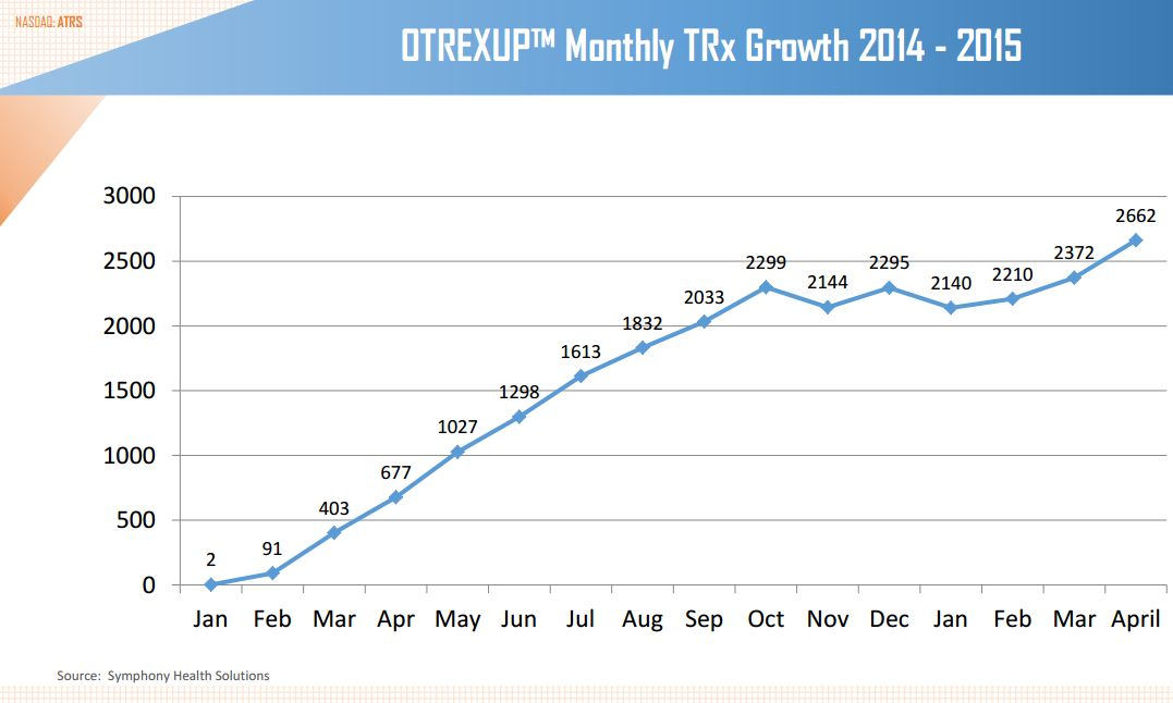 Otrexup Presciptions Through April 2015
