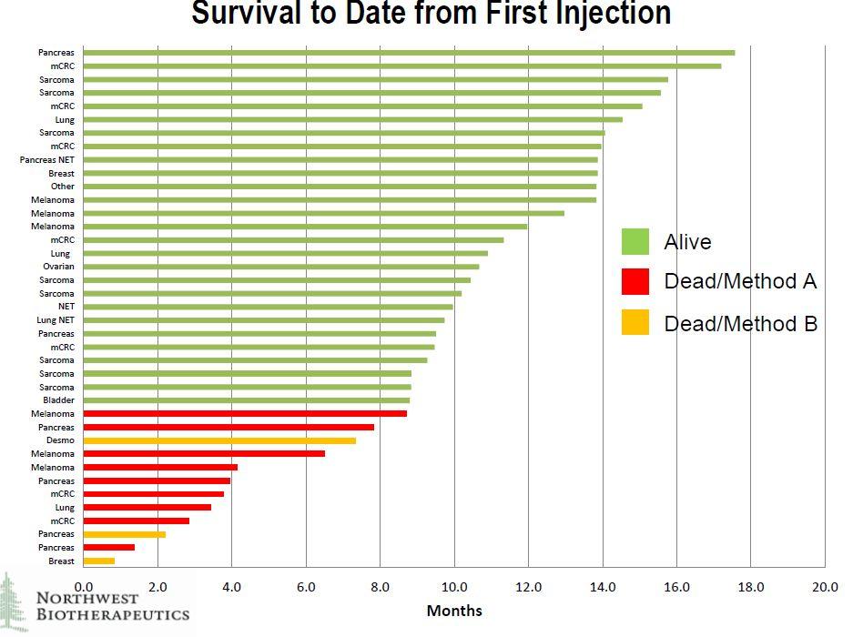 Survival Data June 8, 2015