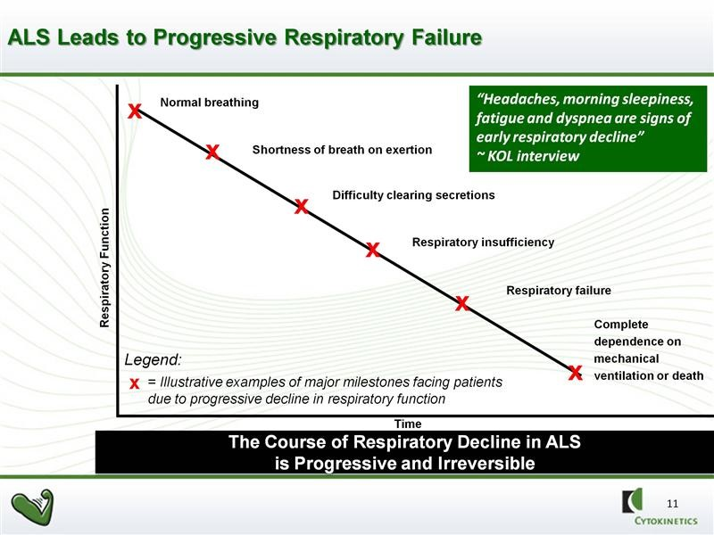 ALS Leads to Progressive Respiratory Failure
