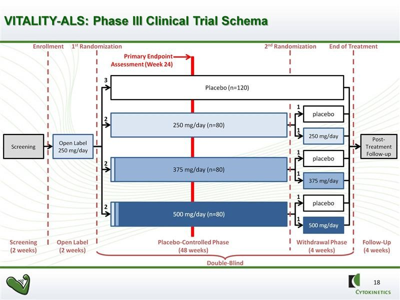 IMAGE 6 VITALITY Trial design