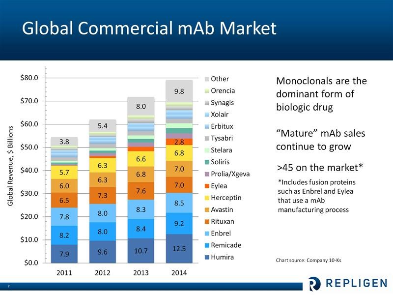 Image 2 Summary of worldwide monoclonal antibody sales