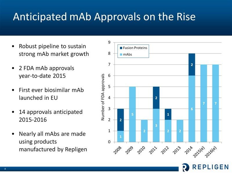 Image 3 Summary of MAB approvals