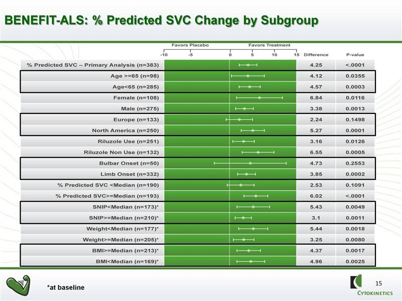 SVC Effects in Sub-Groups