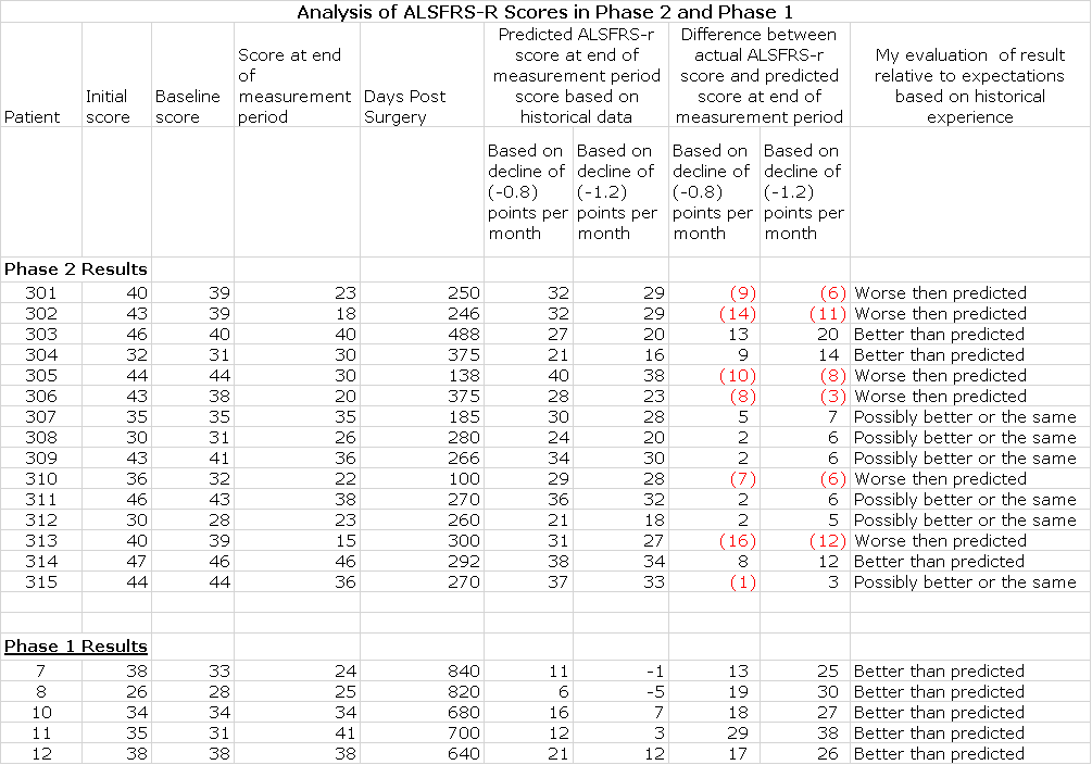 Image 1 Excel model of Phase 1 and 2 Results