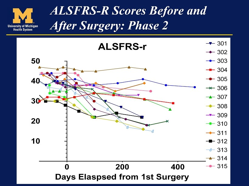 Neuralstem My Analysis Of Phase 1 And Phase 2 Results For