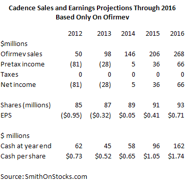 Table 1: Cadence Sales and Earnings Projections Through 2016 Based Only On Ofirmev