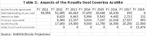 Table 3: Aspects of the Royalty Deal Covering AzaSite