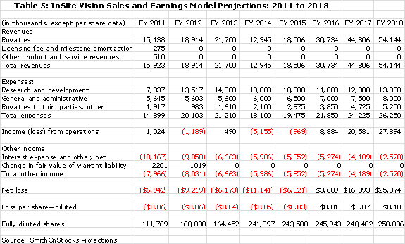 Table 5: InSite Vision Sales and Earnings Model Projections 2011 to 2018