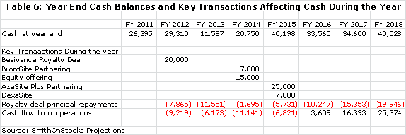 Table 6: Year End Cash Balances and Key Transactions Affecting Cash During the Year