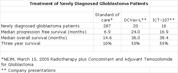 Table: Treatment of Newly Diagnosed Glioblastoma Patients