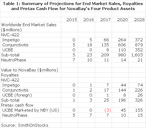 Table 1: Summary of Projections for End Market Sales, Royalties and Pretax Cash Flow for NovaBay's Four Product Assets