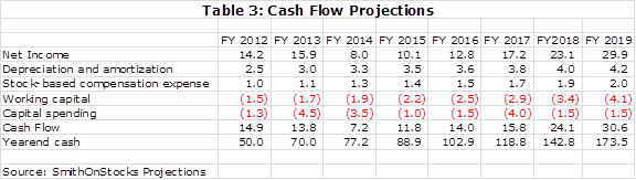 Table 3: Cash Flow Projections
