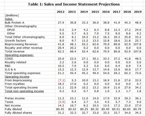 Table 1: Sales and Income Statement Projections