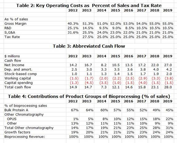 Table 2: Key Operating Costs as Percent of Sales and Tax Rate