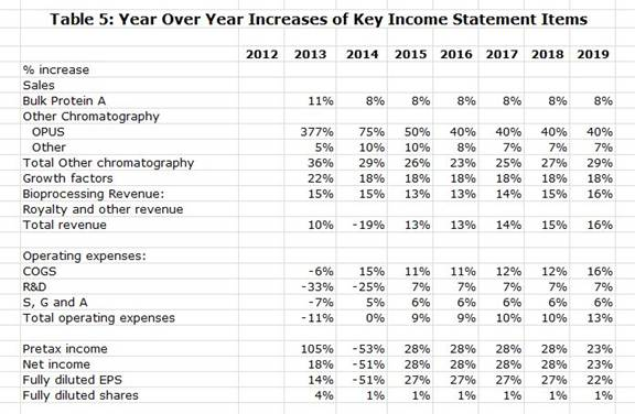 Table 5: Year Over Year Increases of Key Income Statement Items