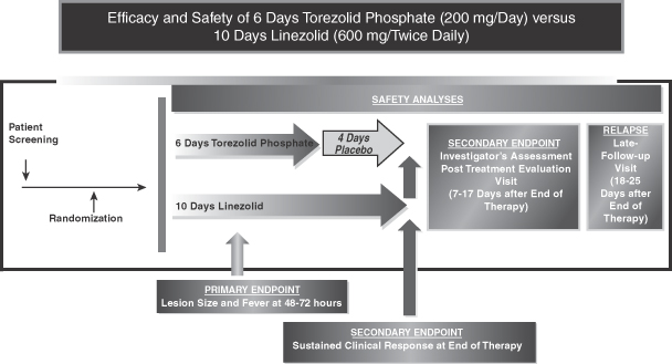 Chart: Efficacy and Safety of 6 Days Torezolid Phosphate (200 mg/Day) versus 10 ays Linezolid (600 mg mg/Twice Daily)