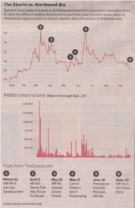 Graph of spikes in short sales in Northwest Boi