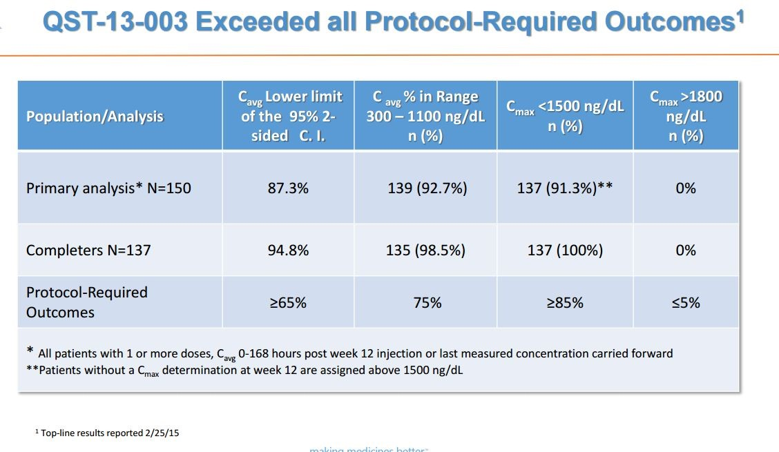Image 12 QST 13-003 Exceeds alllprotocol expectations