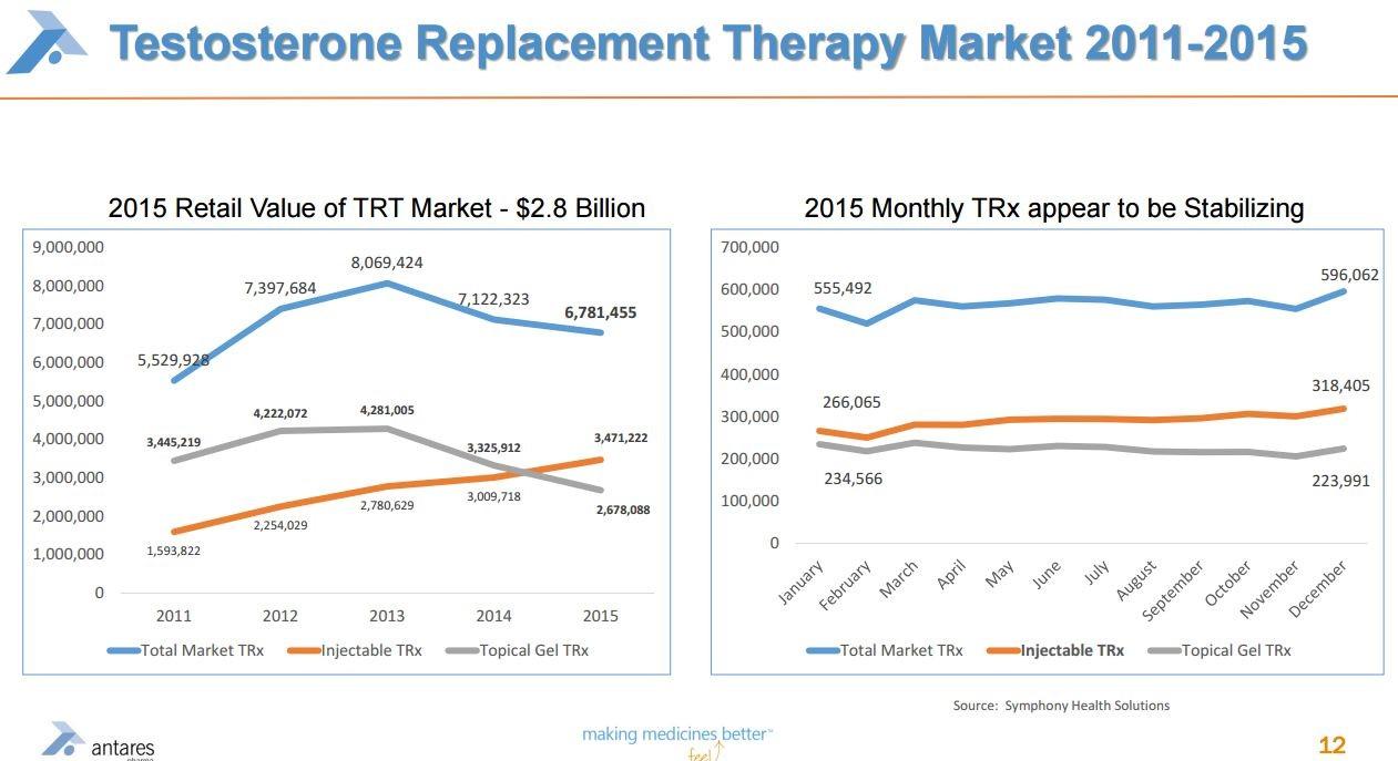 Image 13 Testosteron Repalcement Market