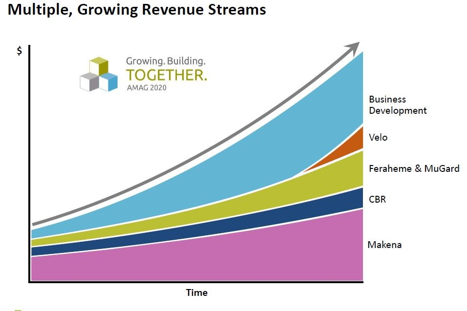Image 2 AMAG Putting iAll Revenues Streams Together
