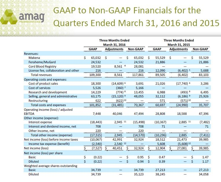 Image 3 Showing GAAP versus non-GAAP