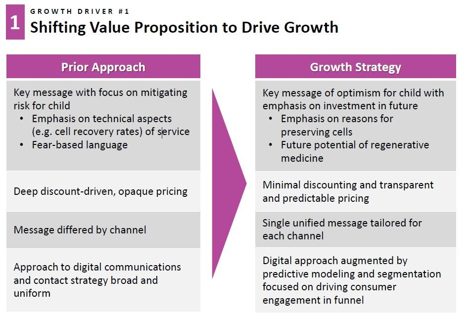Image 7 Strategies for Driving CBR Growth